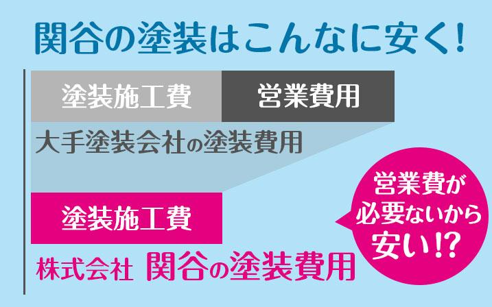 北九州近郊の外壁塗装は株式会社関谷の3つの強み